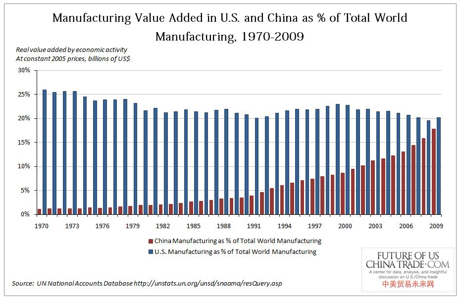 Mnaufacturiong Value Added in US and China