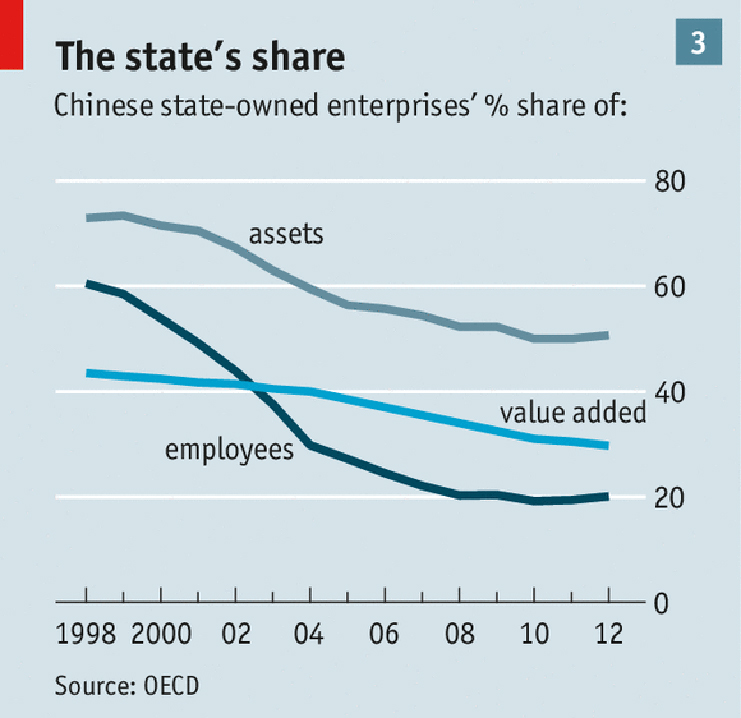 % Share of Chinese State-owned enterprices
