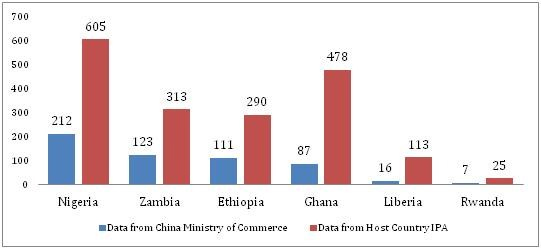 Number of Chinese Investments in 6 African Countries